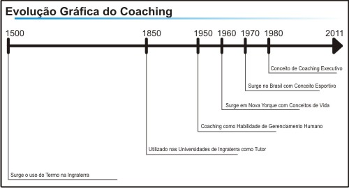 Evolução do Coaching por Coach Douglas Ferreira
